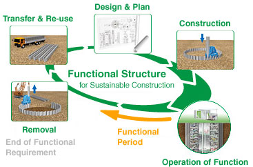 Construction05 Sustainable Life Cycle Of Construction Material