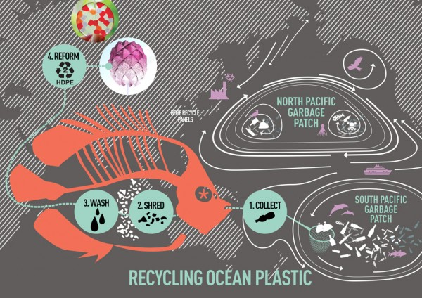 beach-huts-spark-concept-recycling-ocean-plastic_dezeen_diagram_2_1000